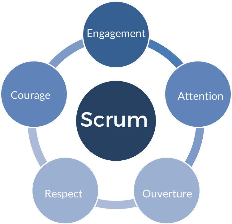 Methodologie Agile Scrum